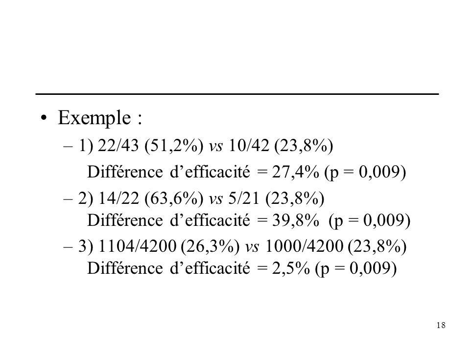 18 Exemple : –1) 22/43 (51,2%) vs 10/42 (23,8%) Différence defficacité = 27,4% (p = 0,009) –2) 14/22 (63,6%) vs 5/21 (23,8%) Différence defficacité =