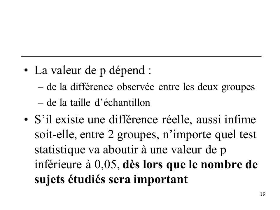 19 La valeur de p dépend : –de la différence observée entre les deux groupes –de la taille déchantillon Sil existe une différence réelle, aussi infime