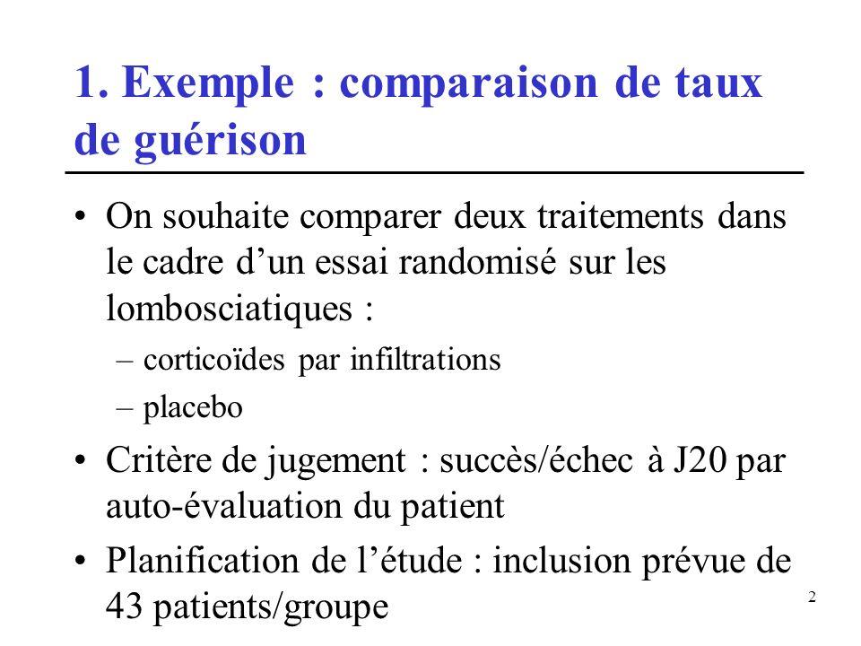 2 1. Exemple : comparaison de taux de guérison On souhaite comparer deux traitements dans le cadre dun essai randomisé sur les lombosciatiques : –cort