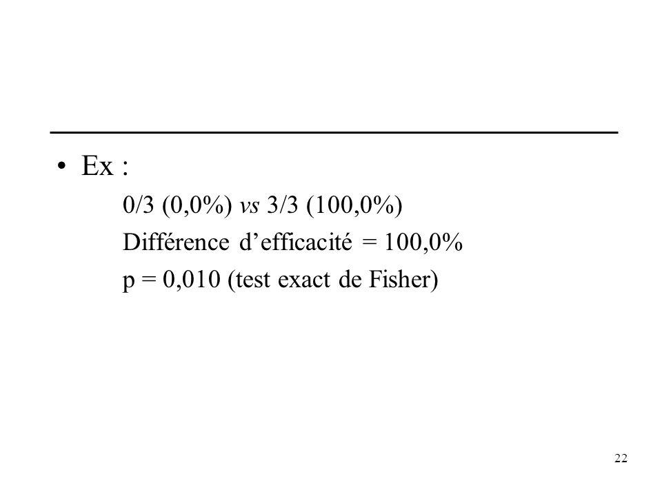 22 Ex : 0/3 (0,0%) vs 3/3 (100,0%) Différence defficacité = 100,0% p = 0,010 (test exact de Fisher)