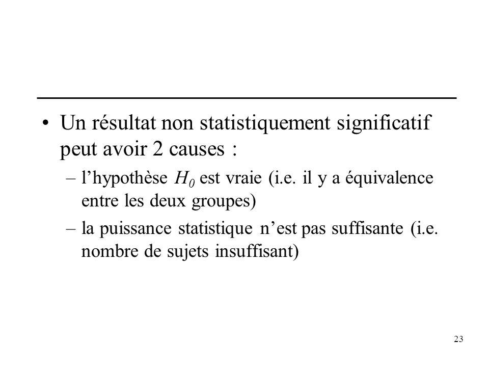 23 Un résultat non statistiquement significatif peut avoir 2 causes : –lhypothèse H 0 est vraie (i.e. il y a équivalence entre les deux groupes) –la p