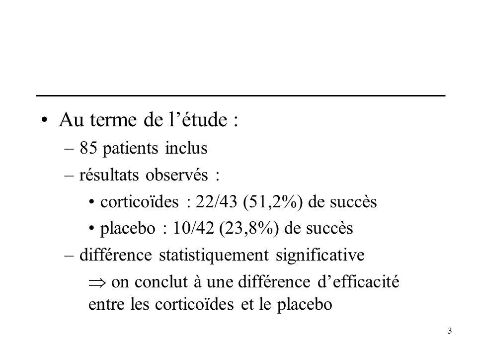 3 Au terme de létude : –85 patients inclus –résultats observés : corticoïdes : 22/43 (51,2%) de succès placebo : 10/42 (23,8%) de succès –différence s