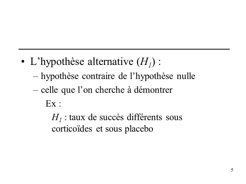 5 Lhypothèse alternative (H 1 ) : –hypothèse contraire de lhypothèse nulle –celle que lon cherche à démontrer Ex : H 1 : taux de succès différents sou