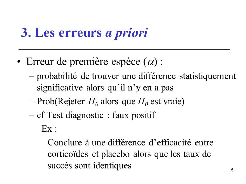 6 Erreur de première espèce ( ) : –probabilité de trouver une différence statistiquement significative alors quil ny en a pas –Prob(Rejeter H 0 alors