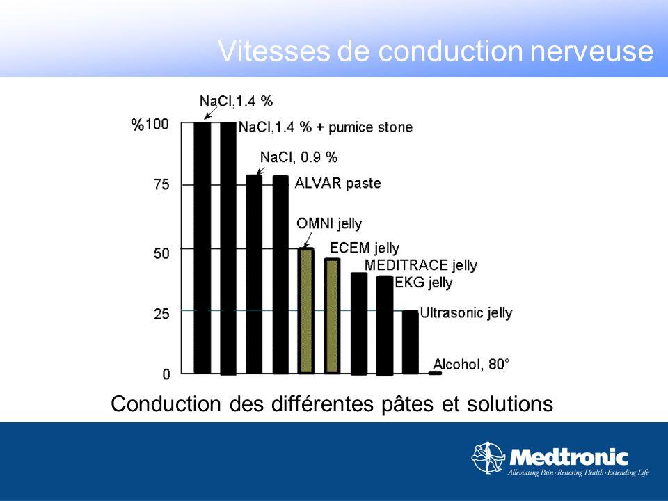 Conduction des différentes pâtes et solutions Vitesses de conduction nerveuse