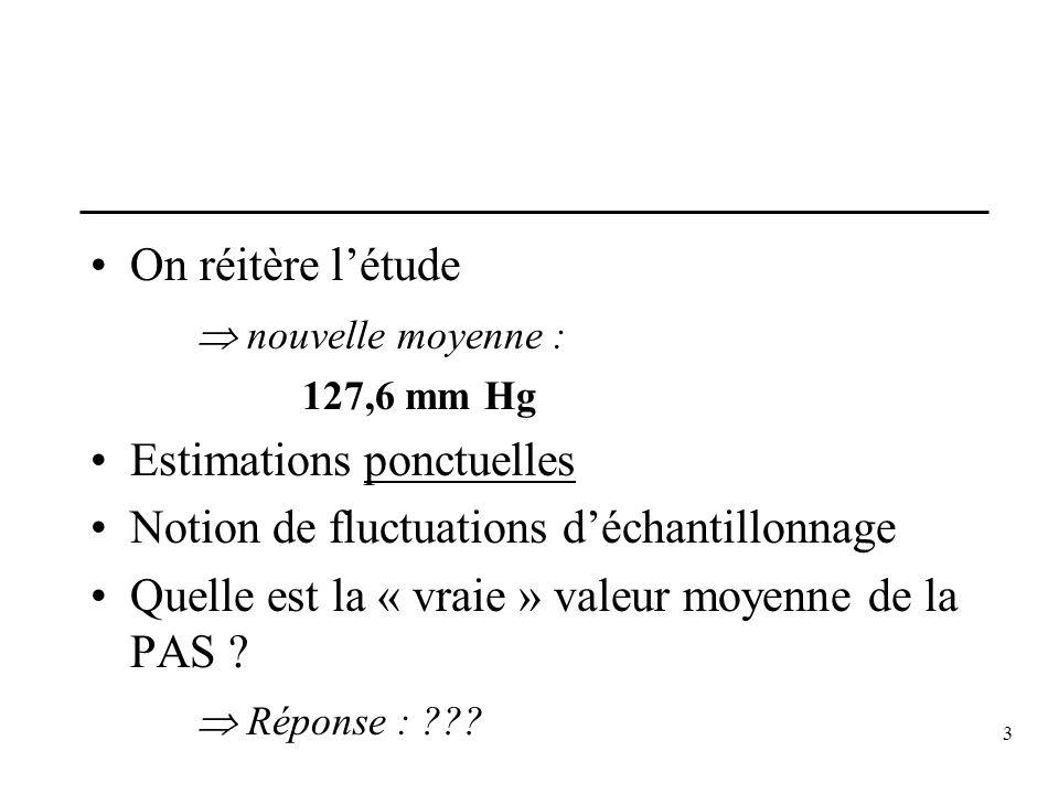 3 On réitère létude nouvelle moyenne : 127,6 mm Hg Estimations ponctuelles Notion de fluctuations déchantillonnage Quelle est la « vraie » valeur moye