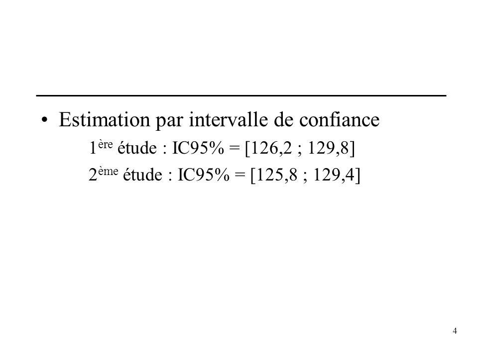 4 Estimation par intervalle de confiance 1 ère étude : IC95% = [126,2 ; 129,8] 2 ème étude : IC95% = [125,8 ; 129,4]