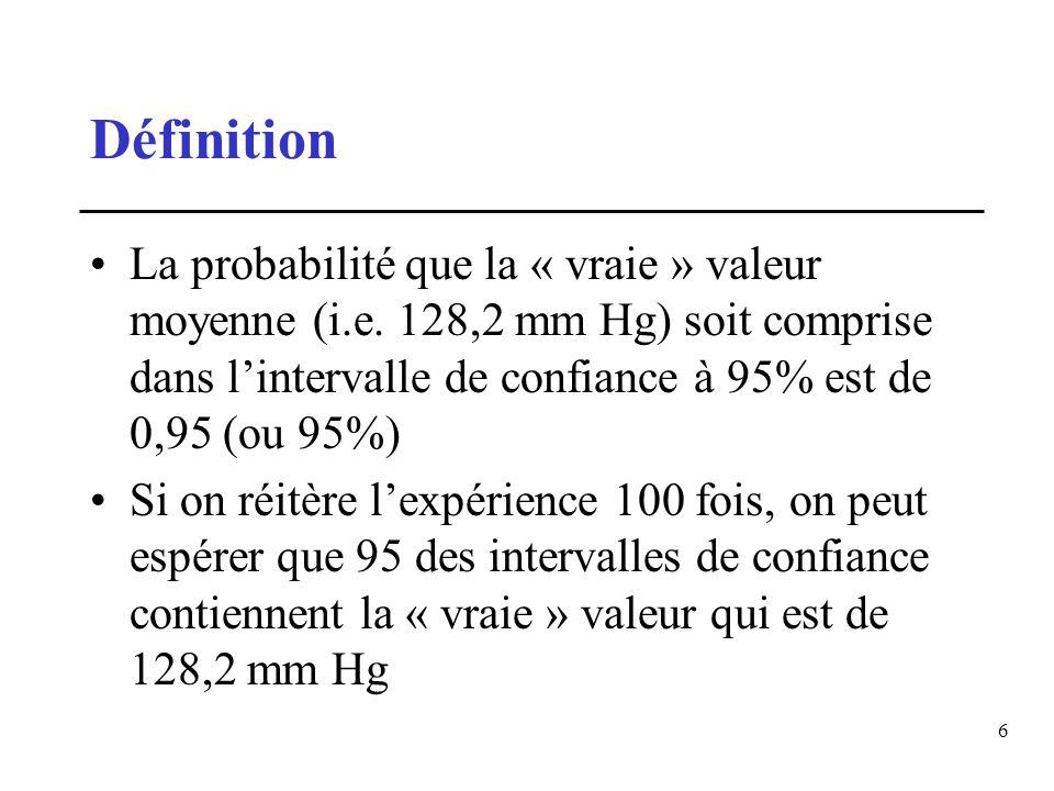 6 Définition La probabilité que la « vraie » valeur moyenne (i.e. 128,2 mm Hg) soit comprise dans lintervalle de confiance à 95% est de 0,95 (ou 95%)