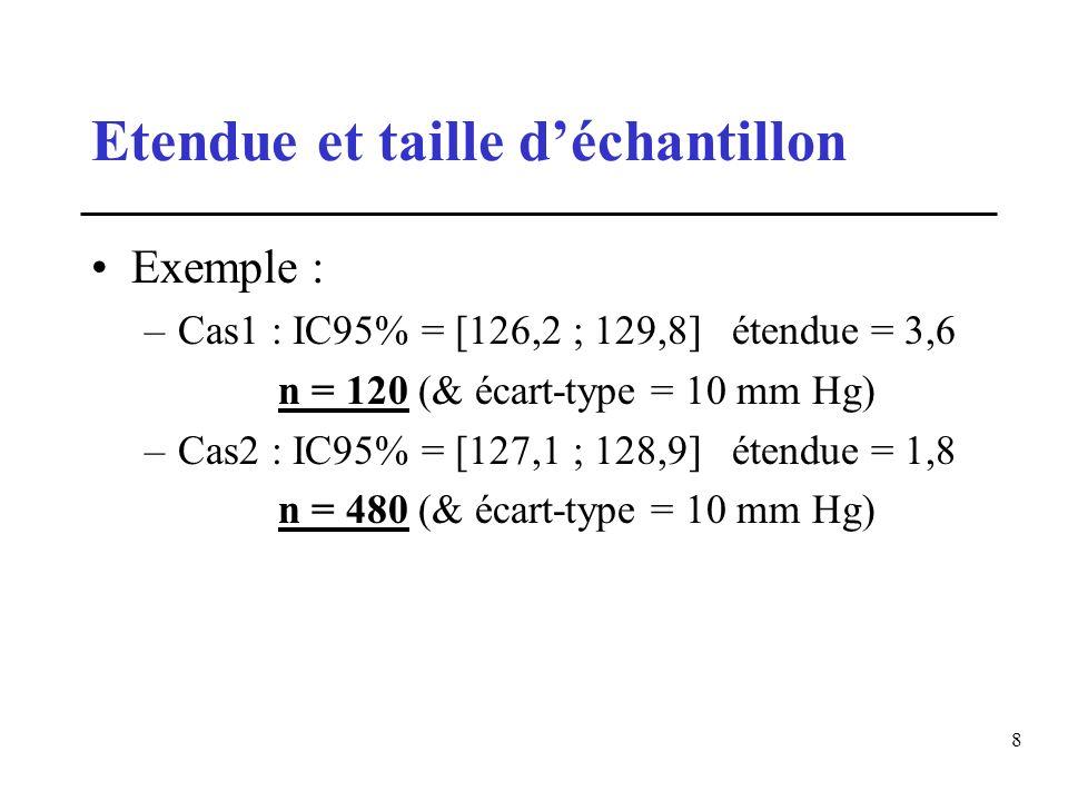 8 Etendue et taille déchantillon Exemple : –Cas1 : IC95% = [126,2 ; 129,8]étendue = 3,6 n = 120 (& écart-type = 10 mm Hg) –Cas2 : IC95% = [127,1 ; 128