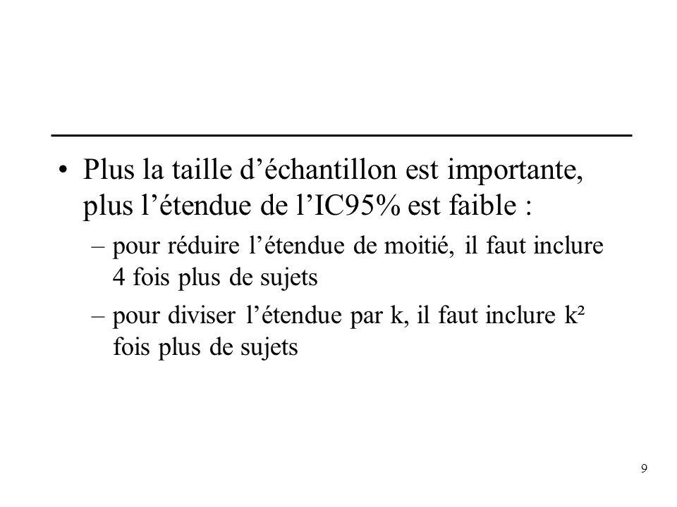 10 Etendue et variabilité de léchantillon Exemple : –Cas1 : IC95% = [126,2 ; 129,8]étendue = 3,6 n = 120 & écart-type = 10 mm Hg –Cas2 : les sujets doivent avoir entre 30 et 40 ans IC95% = [127,1 ; 128,9]étendue = 1,8 n = 120 & écart-type = 5 mm Hg