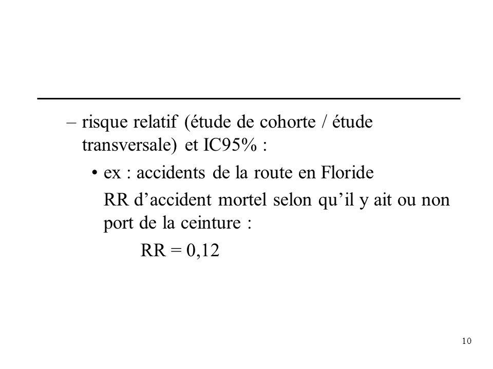 10 –risque relatif (étude de cohorte / étude transversale) et IC95% : ex : accidents de la route en Floride RR daccident mortel selon quil y ait ou no