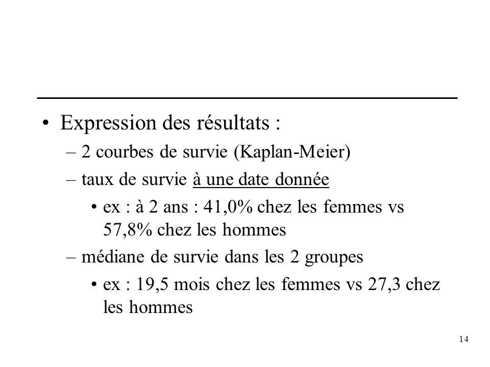 14 Expression des résultats : –2 courbes de survie (Kaplan-Meier) –taux de survie à une date donnée ex : à 2 ans : 41,0% chez les femmes vs 57,8% chez