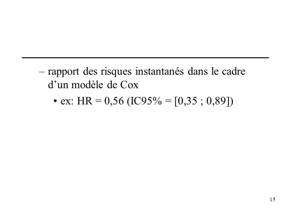 15 –rapport des risques instantanés dans le cadre dun modèle de Cox ex: HR = 0,56 (IC95% = [0,35 ; 0,89])