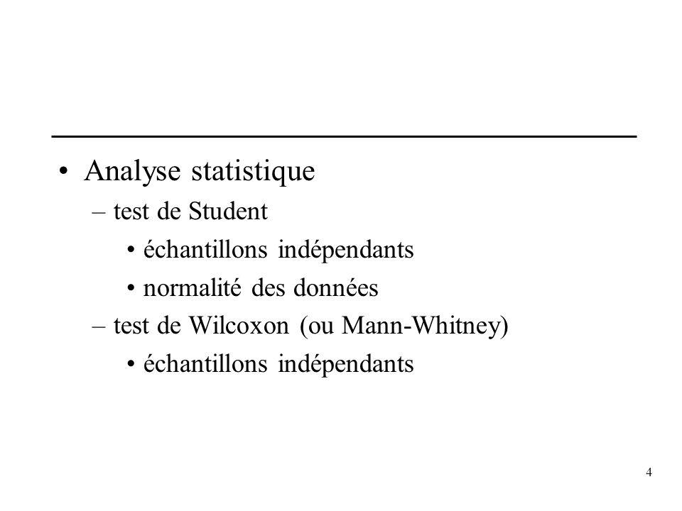 4 Analyse statistique –test de Student échantillons indépendants normalité des données –test de Wilcoxon (ou Mann-Whitney) échantillons indépendants