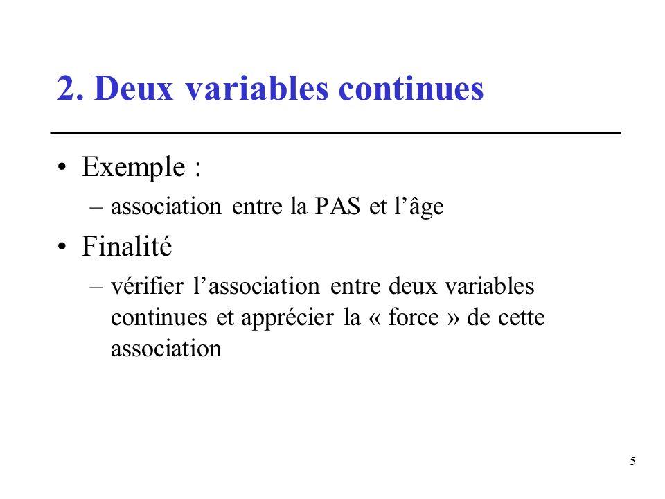 5 2. Deux variables continues Exemple : –association entre la PAS et lâge Finalité –vérifier lassociation entre deux variables continues et apprécier