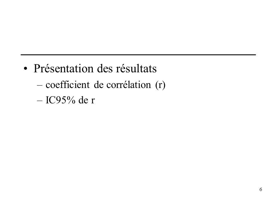 6 Présentation des résultats –coefficient de corrélation (r) –IC95% de r