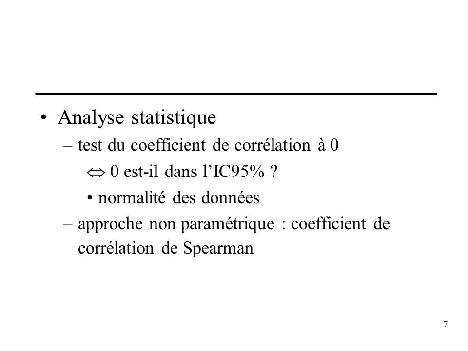 7 Analyse statistique –test du coefficient de corrélation à 0 0 est-il dans lIC95% ? normalité des données –approche non paramétrique : coefficient de