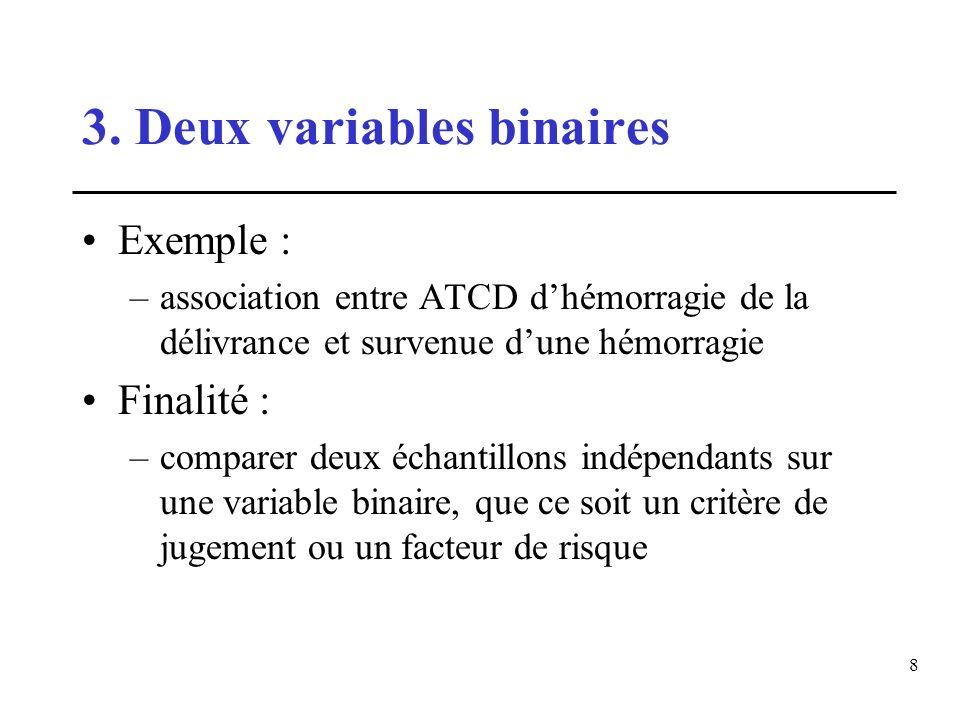 8 3. Deux variables binaires Exemple : –association entre ATCD dhémorragie de la délivrance et survenue dune hémorragie Finalité : –comparer deux écha