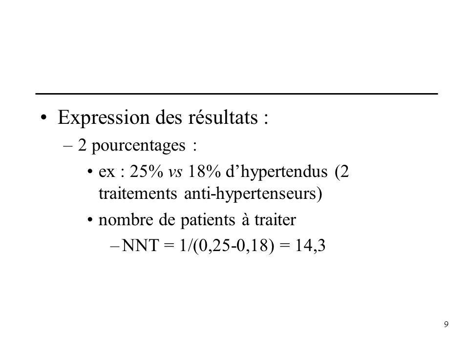 9 Expression des résultats : –2 pourcentages : ex : 25% vs 18% dhypertendus (2 traitements anti-hypertenseurs) nombre de patients à traiter –NNT = 1/(