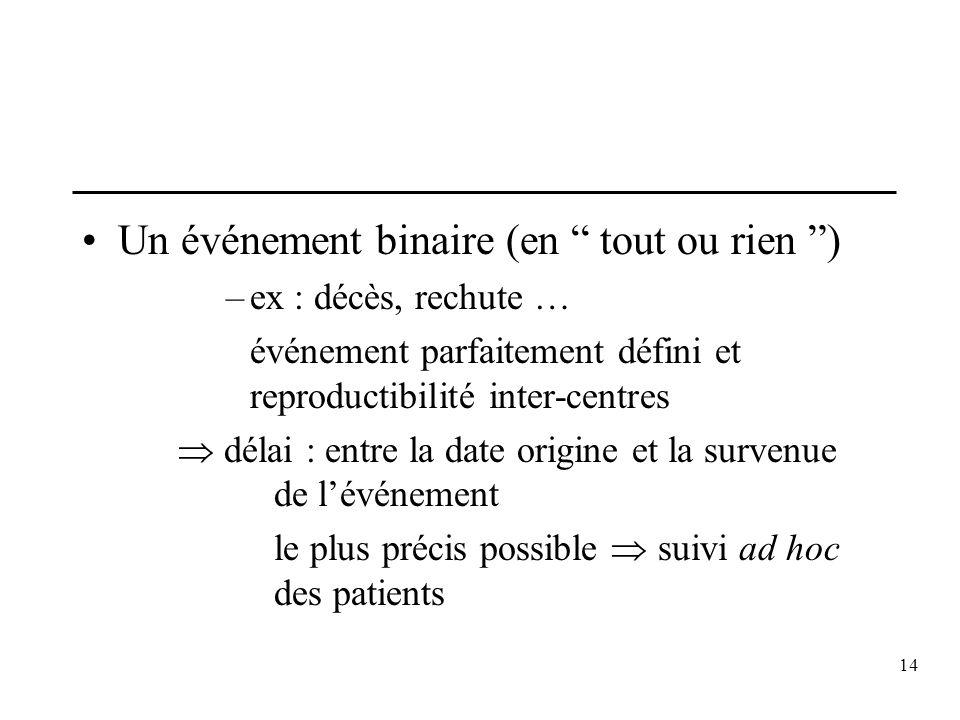 14 Un événement binaire (en tout ou rien ) –ex : décès, rechute … événement parfaitement défini et reproductibilité inter-centres délai : entre la dat