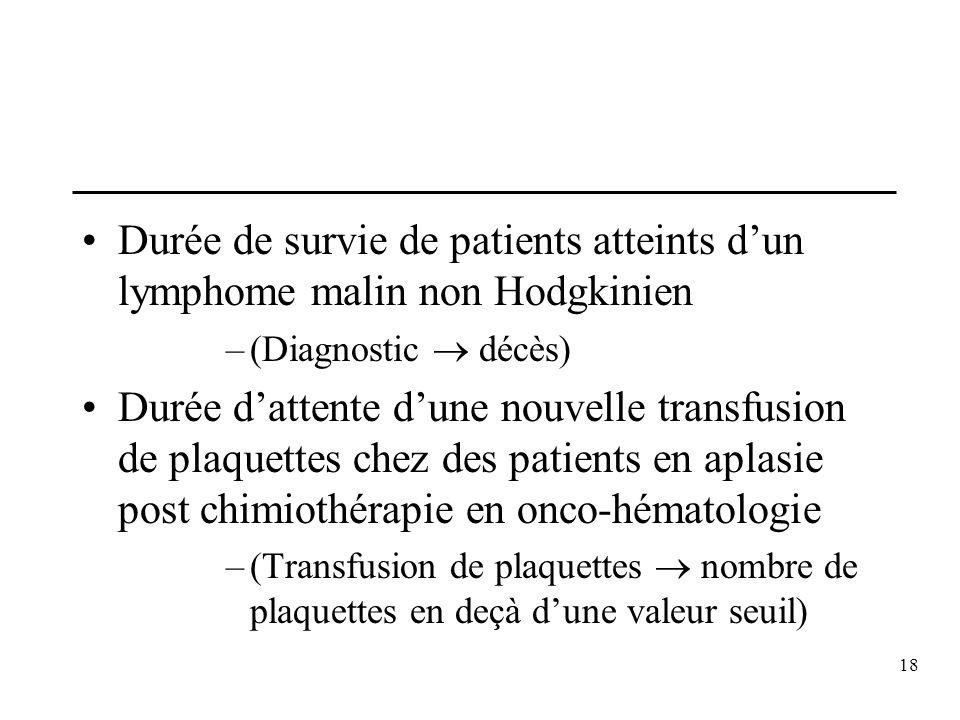 18 Durée de survie de patients atteints dun lymphome malin non Hodgkinien –(Diagnostic décès) Durée dattente dune nouvelle transfusion de plaquettes c