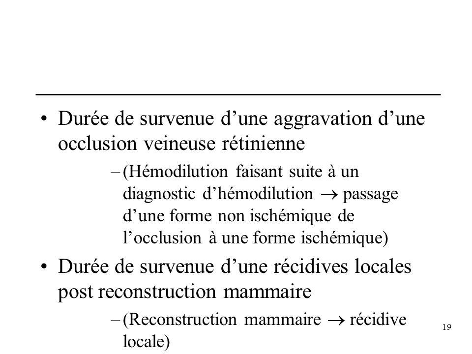 19 Durée de survenue dune aggravation dune occlusion veineuse rétinienne –(Hémodilution faisant suite à un diagnostic dhémodilution passage dune forme