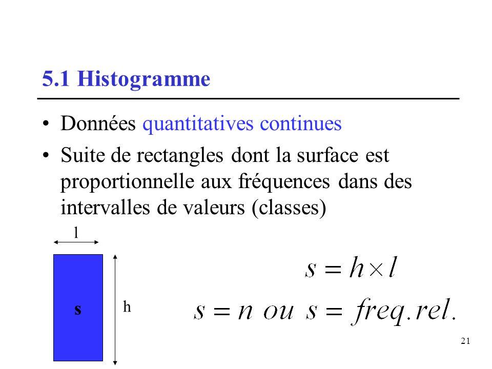 21 5.1 Histogramme Données quantitatives continues Suite de rectangles dont la surface est proportionnelle aux fréquences dans des intervalles de vale