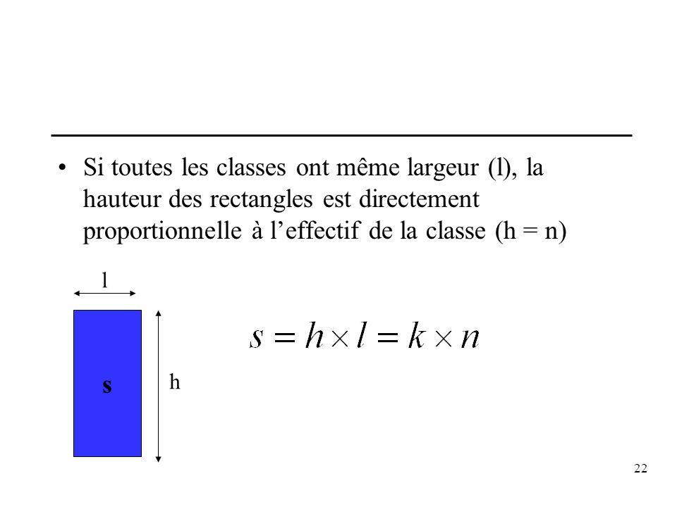 22 Si toutes les classes ont même largeur (l), la hauteur des rectangles est directement proportionnelle à leffectif de la classe (h = n) s h l