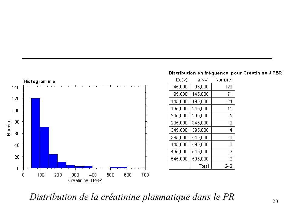 23 Distribution de la créatinine plasmatique dans le PR