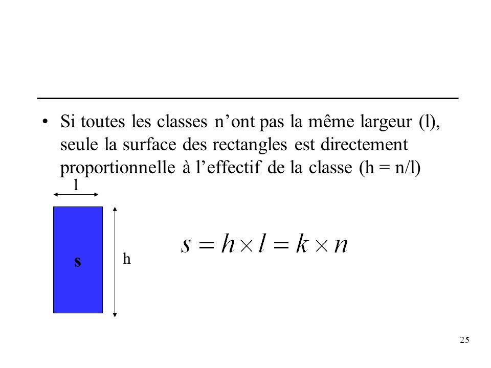 25 Si toutes les classes nont pas la même largeur (l), seule la surface des rectangles est directement proportionnelle à leffectif de la classe (h = n