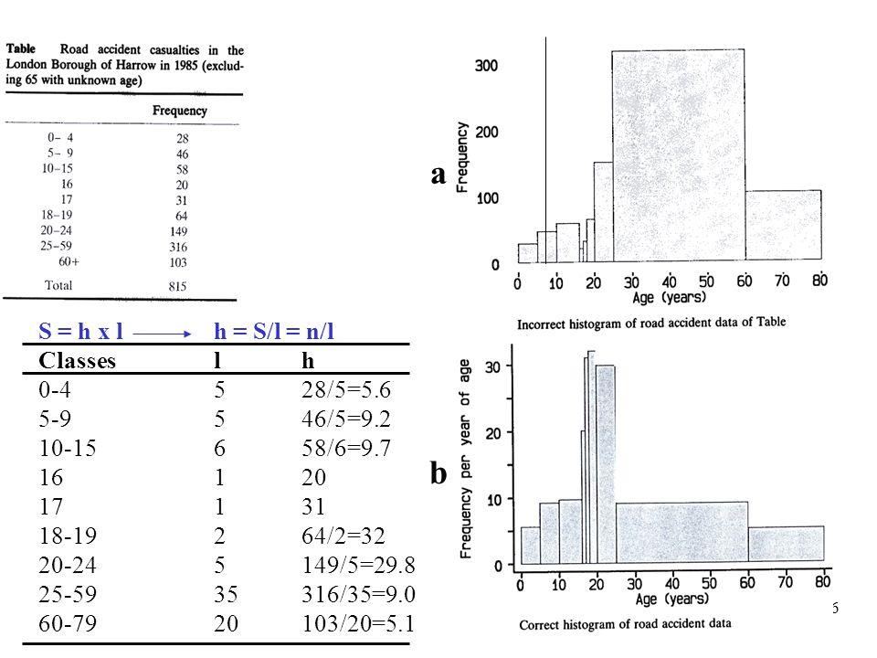 26 S = h x lh = S/l = n/l Classeslh 0-4528/5=5.6 5-9546/5=9.2 10-15658/6=9.7 16120 17131 18-19264/2=32 20-245149/5=29.8 25-5935316/35=9.0 60-7920103/2