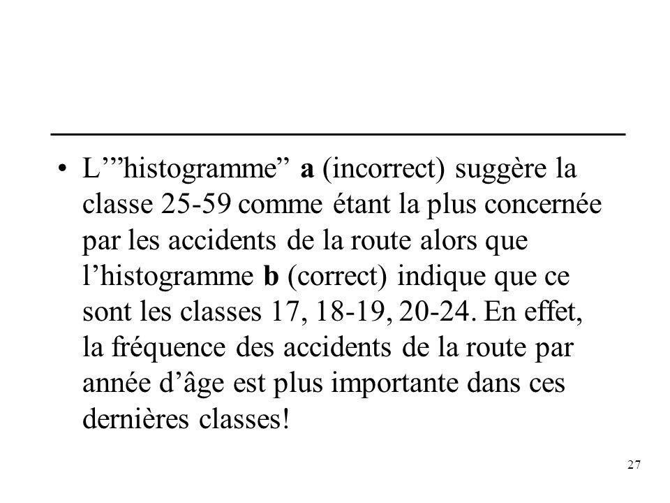 27 Lhistogramme a (incorrect) suggère la classe 25-59 comme étant la plus concernée par les accidents de la route alors que lhistogramme b (correct) i