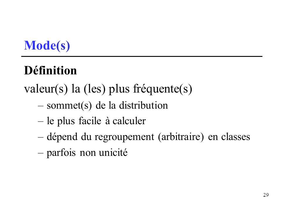 29 Mode(s) Définition valeur(s) la (les) plus fréquente(s) –sommet(s) de la distribution –le plus facile à calculer –dépend du regroupement (arbitrair