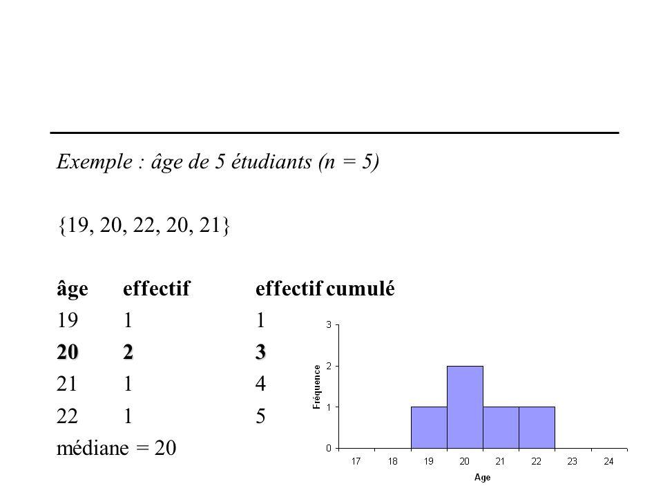 33 Exemple : âge de 5 étudiants (n = 5) {19, 20, 22, 20, 21} âgeeffectif effectif cumulé 1911 2023 2114 2215 médiane = 20