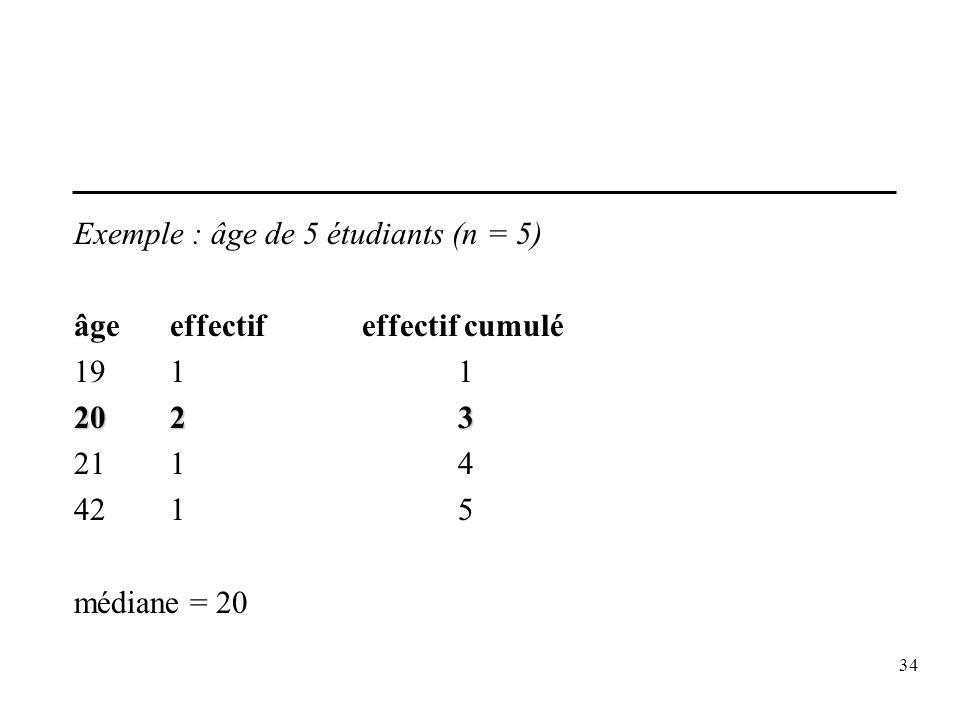 34 Exemple : âge de 5 étudiants (n = 5) âgeeffectifeffectif cumulé 1911 2023 2114 4215 médiane = 20
