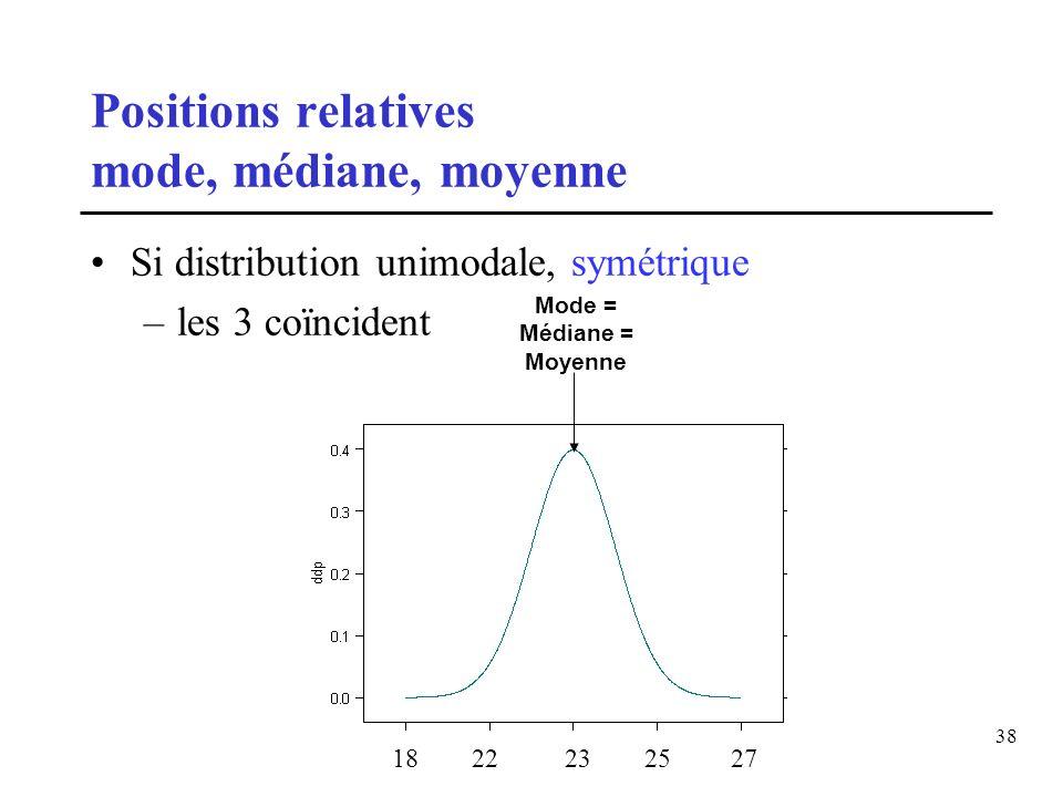 38 Positions relatives mode, médiane, moyenne Si distribution unimodale, symétrique –les 3 coïncident Mode = Médiane = Moyenne 18 22 23 25 27