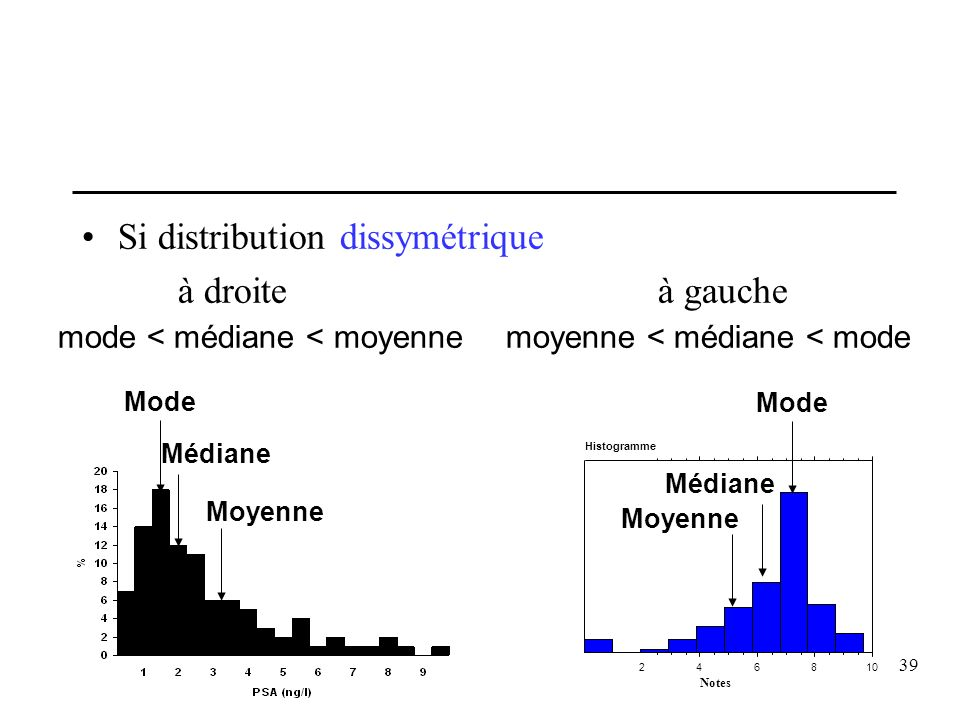 39 Si distribution dissymétrique à droiteà gauche mode < médiane < moyennemoyenne < médiane < mode 246810 Notes Histogramme Mode Médiane Moyenne Mode