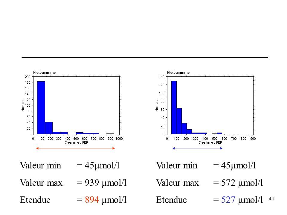 41 Valeur min = 45µmol/l Valeur max = 939 µmol/l Etendue = 894 µmol/l Valeur min = 45µmol/l Valeur max = 572 µmol/l Etendue = 527 µmol/l