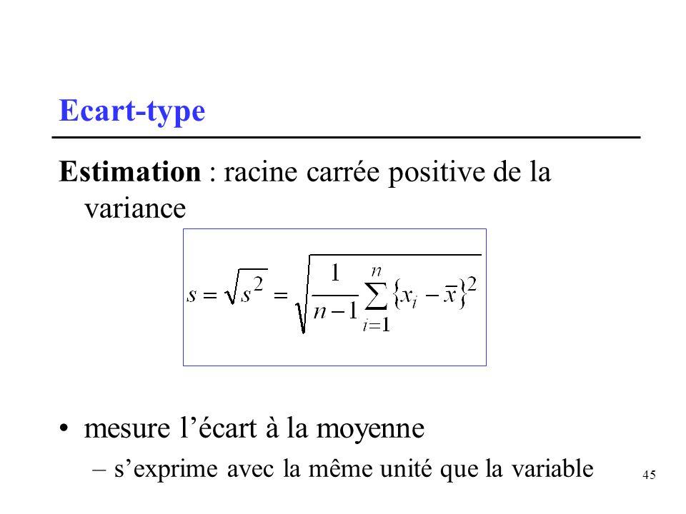 45 Ecart-type Estimation : racine carrée positive de la variance mesure lécart à la moyenne –sexprime avec la même unité que la variable