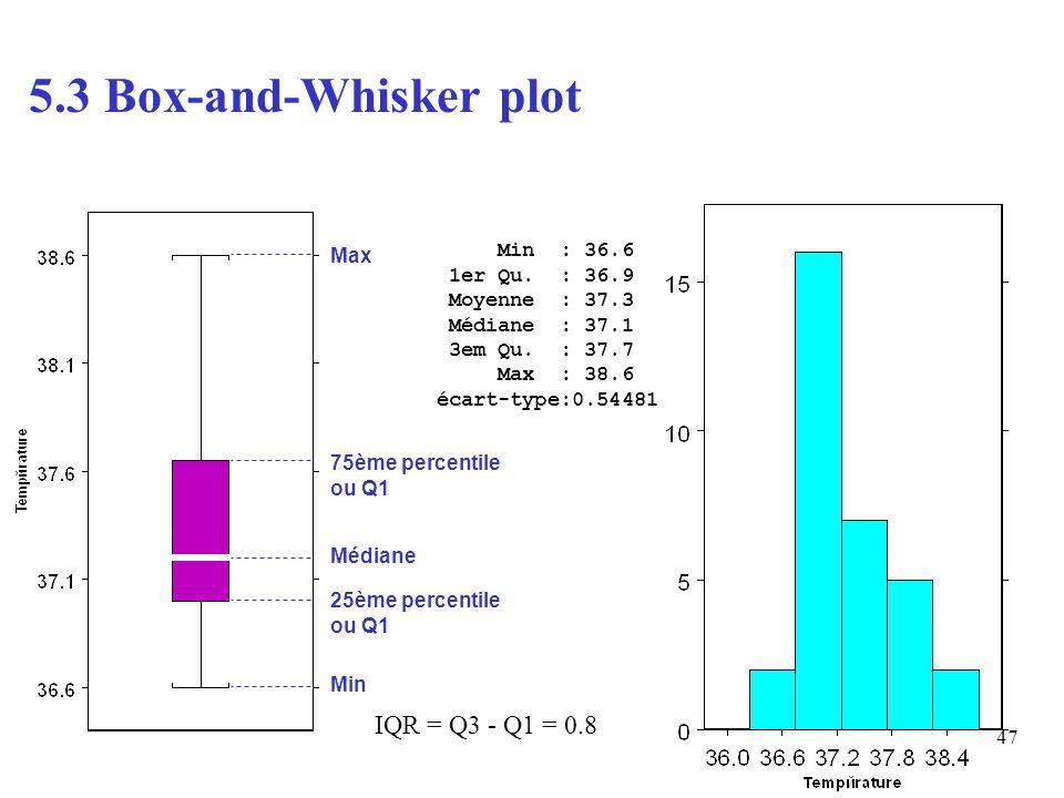 47 Min : 36.6 1er Qu. : 36.9 Moyenne : 37.3 Médiane : 37.1 3em Qu. : 37.7 Max : 38.6 écart-type:0.54481 5.3 Box-and-Whisker plot Min 25ème percentile