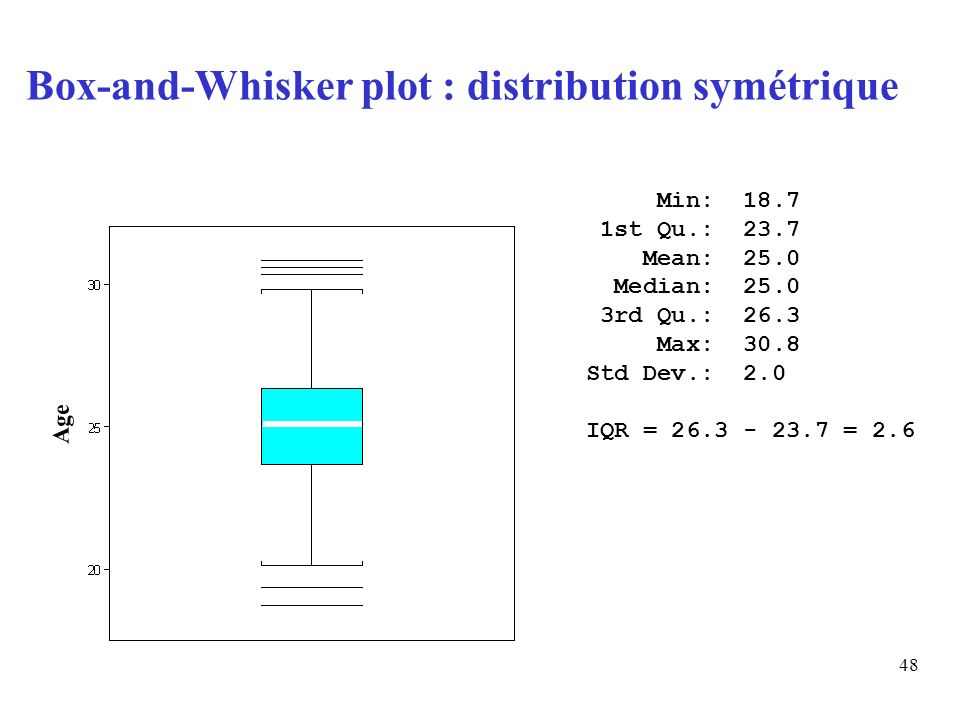 48 Min: 18.7 1st Qu.: 23.7 Mean: 25.0 Median: 25.0 3rd Qu.: 26.3 Max: 30.8 Std Dev.: 2.0 IQR = 26.3 - 23.7 = 2.6 Box-and-Whisker plot : distribution s