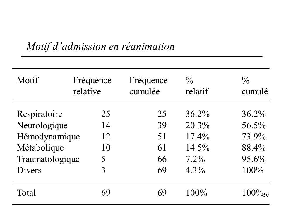 50 Motif dadmission en réanimation MotifFréquence Fréquence % relativecumuléerelatifcumulé Respiratoire252536.2%36.2% Neurologique143920.3%56.5% Hémod