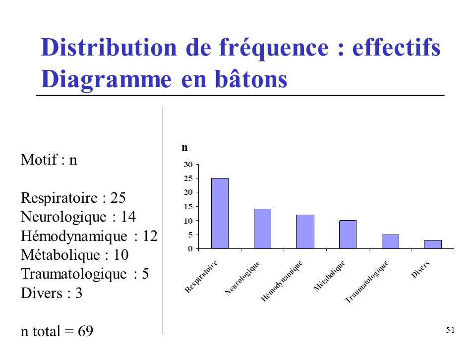 51 Distribution de fréquence : effectifs Diagramme en bâtons Motif : n Respiratoire : 25 Neurologique : 14 Hémodynamique : 12 Métabolique : 10 Traumat