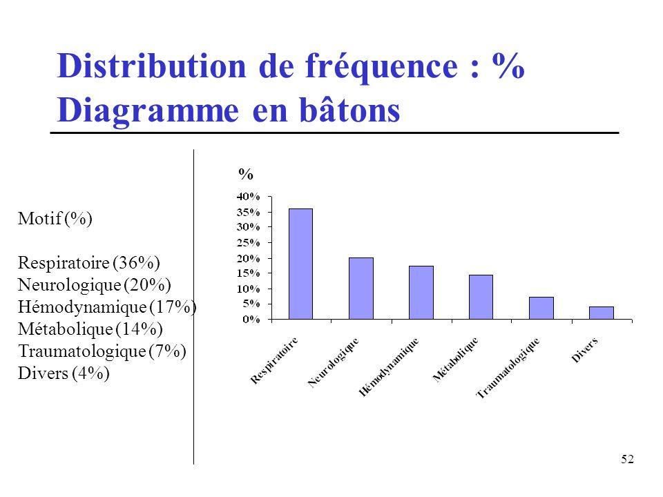 52 Motif (%) Respiratoire (36%) Neurologique (20%) Hémodynamique (17%) Métabolique (14%) Traumatologique (7%) Divers (4%) Distribution de fréquence :