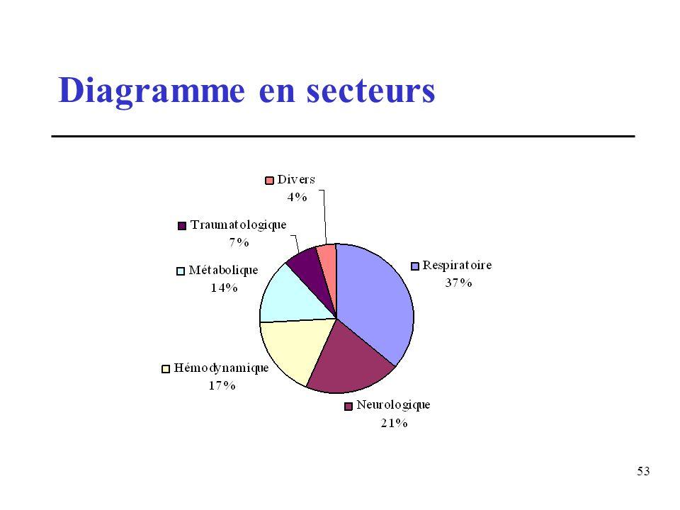 53 Diagramme en secteurs