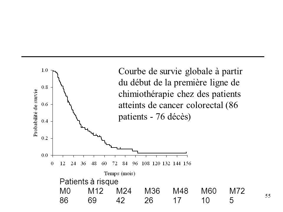55 Courbe de survie globale à partir du début de la première ligne de chimiothérapie chez des patients atteints de cancer colorectal (86 patients - 76