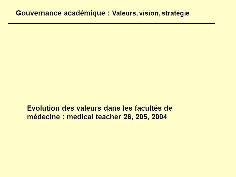 Gouvernance académique : Valeurs, vision, stratégie Evolution des valeurs dans les facultés de médecine : medical teacher 26, 205, 2004