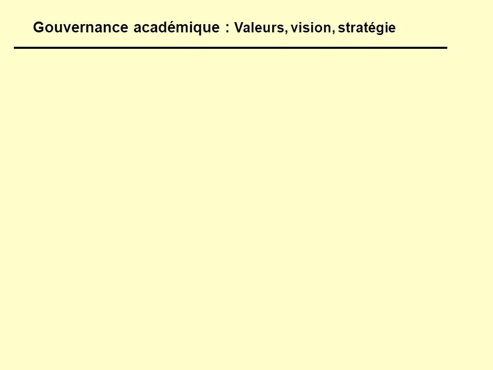 Gouvernance académique : Valeurs, vision, stratégie