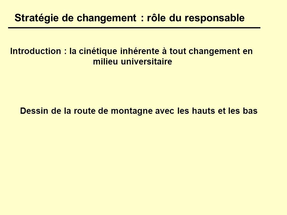 Introduction : la cinétique inhérente à tout changement en milieu universitaire Stratégie de changement : rôle du responsable Dessin de la route de montagne avec les hauts et les bas