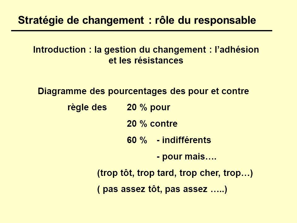 Introduction : la gestion du changement : ladhésion et les résistances Diagramme des pourcentages des pour et contre règle des20 % pour 20 % contre 60 % - indifférents - pour mais….